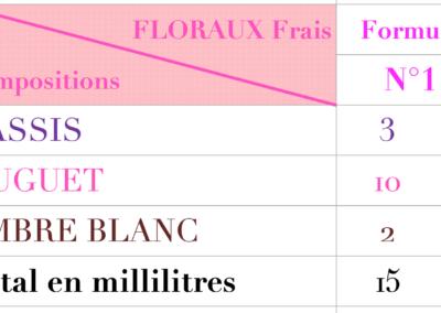creer son parfum Formules floraux 1