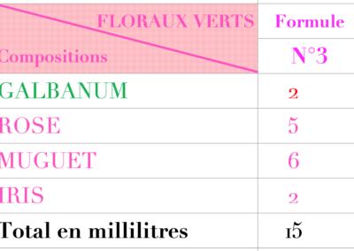 creer son parfum Formules floraux 3