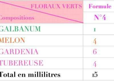 creer son parfum Formules floraux 4