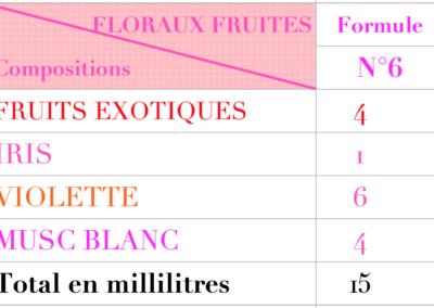 creer son parfum Formules floraux 6