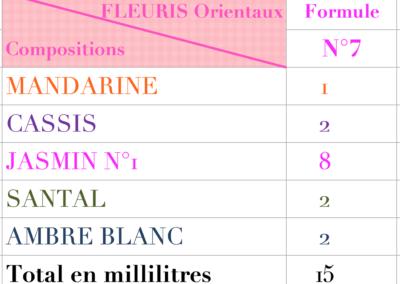 creer son parfum Formules floraux 7