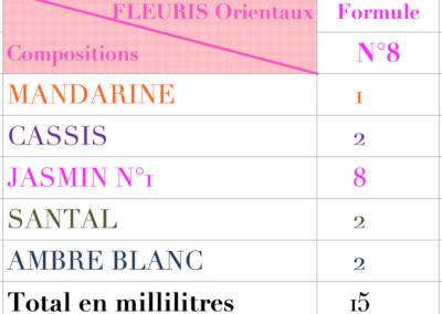 creer son parfum Formules floraux 8