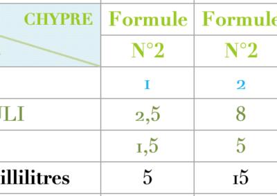 Formule Chypre Aromatique