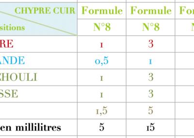 Formule Chypre Aromatique 2