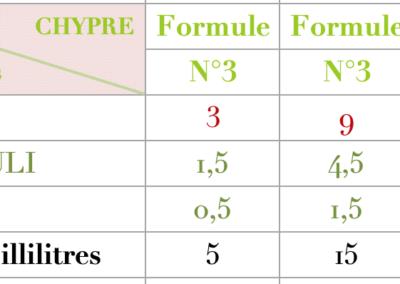 Formule Chypre Jasmin
