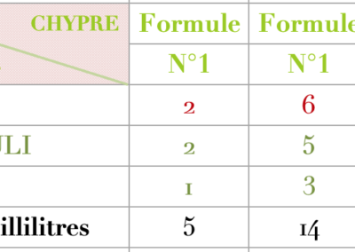 Formule Chypre Rose