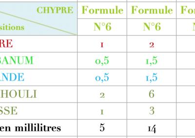 Formule Chypre Vert