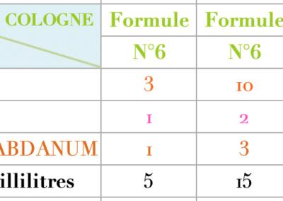 Formule Cologne Ambrée