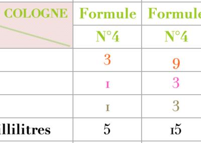 Formule Cologne Chyprée