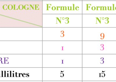 Formule Cologne Epicée