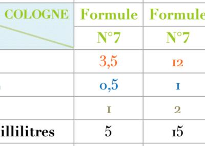 Formule Cologne Homme Chyprée