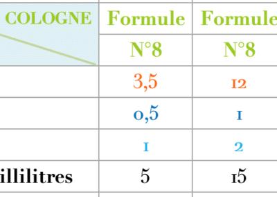 Formule Cologne Marine