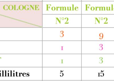 Formule Cologne Thé vert