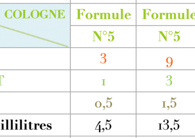 Formule Cologne Thé vert chypre