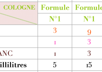 Formule Cologne musquée