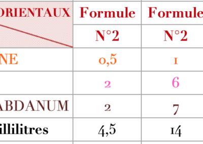 Formule Fleuri Oriental Ambré