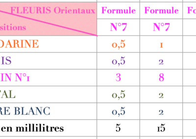 Formule Fleuris Orientaux
