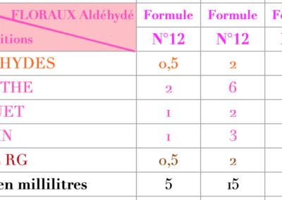 Formule Floraux Aldéhydés 2