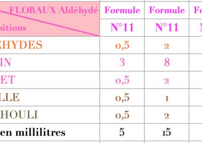 Formule Floraux Aldéhydés