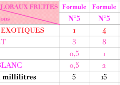 Formule Floraux Fruités
