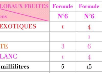 Formule Floraux Fruités Violette