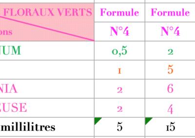 Formule Floraux Verts Acqua