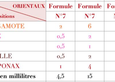 Formule Oriental Classique