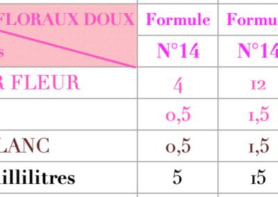 creation parfum floraux