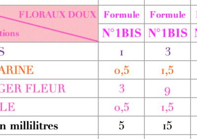 parfums Floraux 2