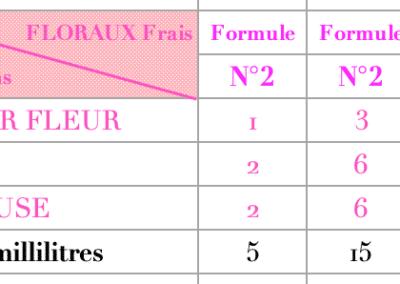 parfums Floraux 3