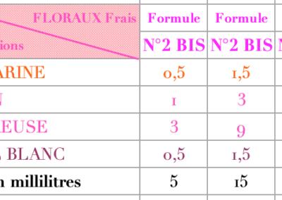 parfums Floraux 8