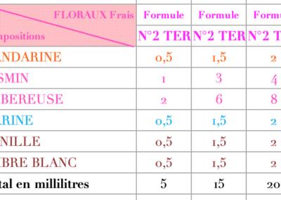 parfums Floraux 9